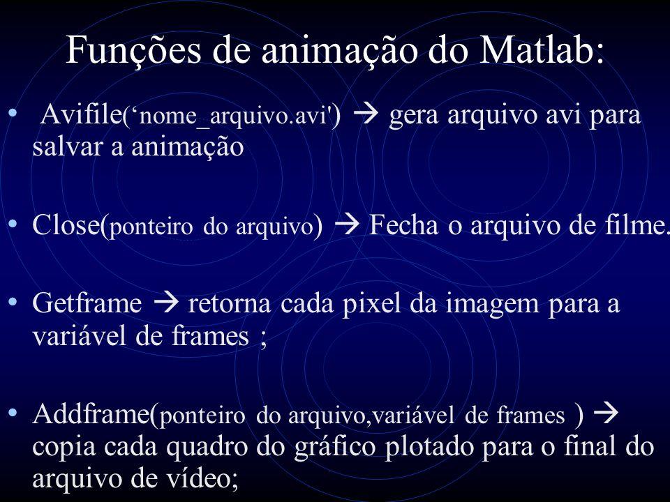 Funções de animação do Matlab: Avifile (nome_arquivo.avi' ) gera arquivo avi para salvar a animação Close( ponteiro do arquivo ) Fecha o arquivo de fi