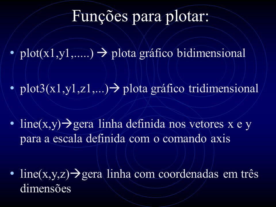 Funções para plotar: plot(x1,y1,.....) plota gráfico bidimensional plot3(x1,y1,z1,...) plota gráfico tridimensional line(x,y) gera linha definida nos