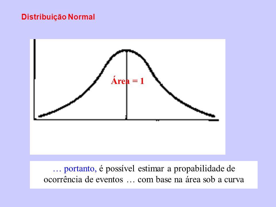 Distribuição Normal … portanto, é possível estimar a propabilidade de ocorrência de eventos … com base na área sob a curva Área = 1