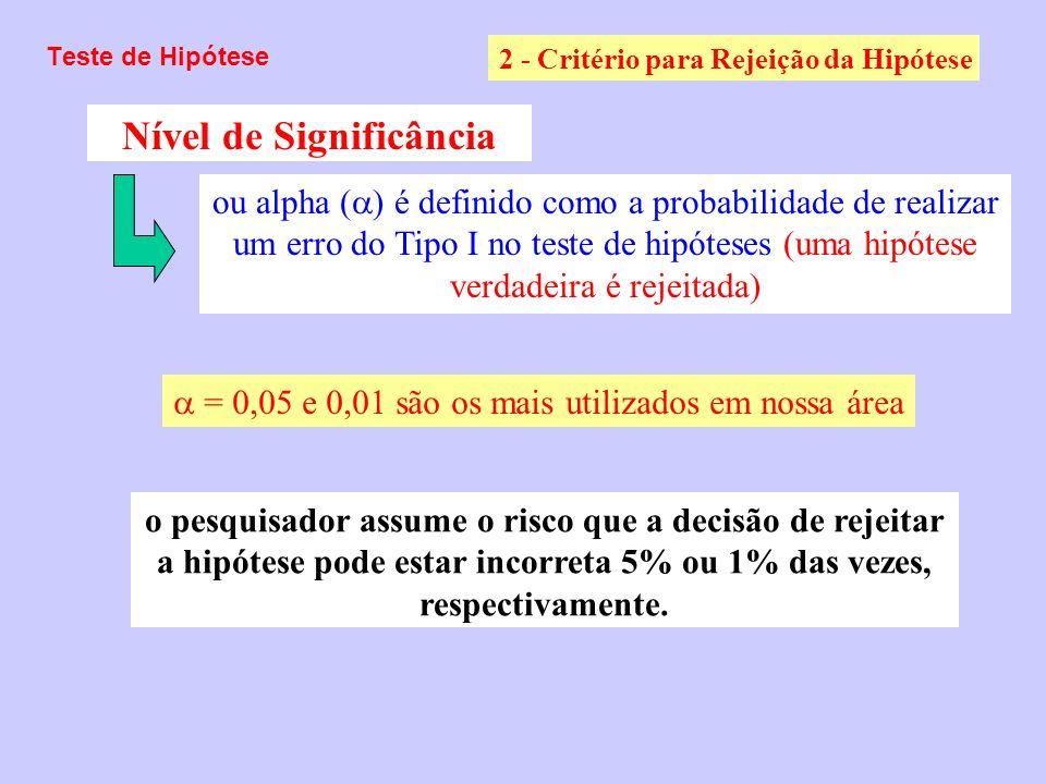 Teste de Hipótese 2 - Critério para Rejeição da Hipótese Nível de Significância = 0,05 e 0,01 são os mais utilizados em nossa área ou alpha ( ) é defi