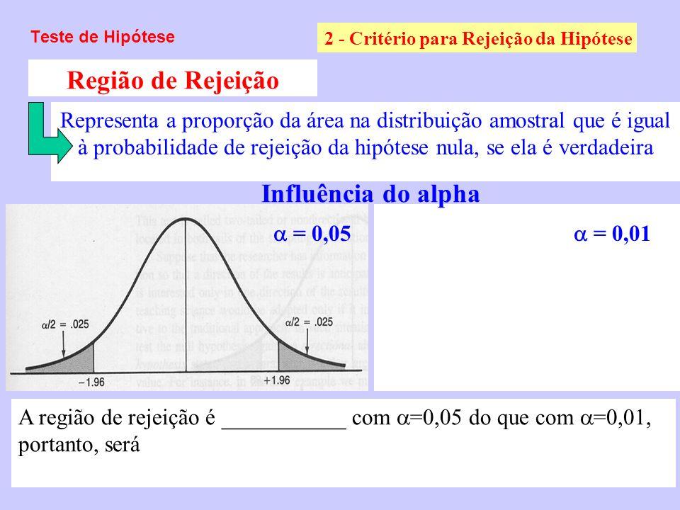 Teste de Hipótese 2 - Critério para Rejeição da Hipótese Região de Rejeição Representa a proporção da área na distribuição amostral que é igual à prob