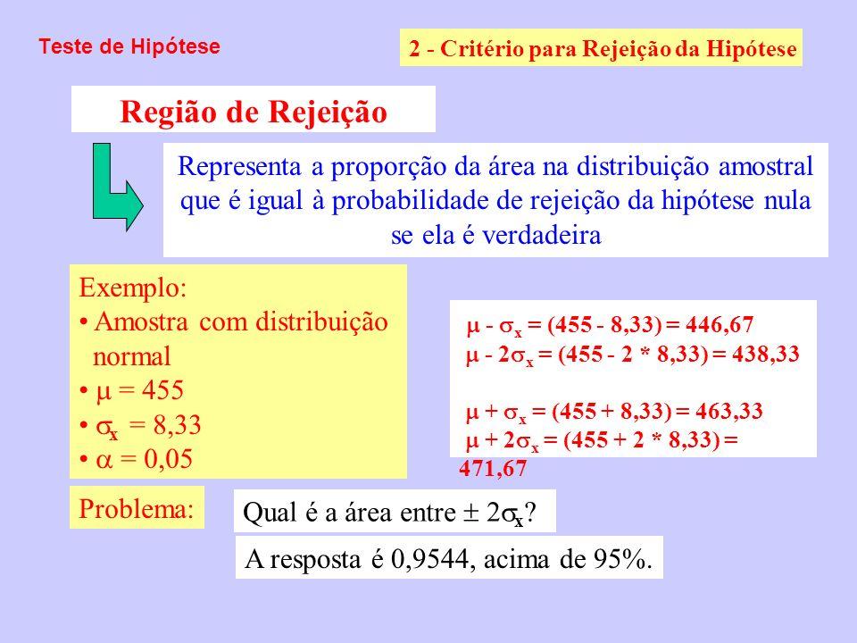 Teste de Hipótese 2 - Critério para Rejeição da Hipótese Região de Rejeição Exemplo: Amostra com distribuição normal = 455 x = 8,33 = 0,05 Representa