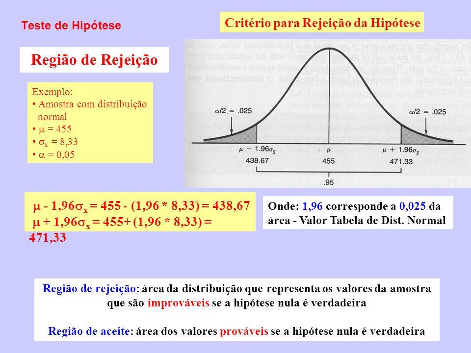 Teste de Hipótese Critério para Rejeição da Hipótese Região de Rejeição - 1,96 x = 455 - (1,96 * 8,33) = 438,67 + 1,96 x = 455+ (1,96 * 8,33) = 471,33