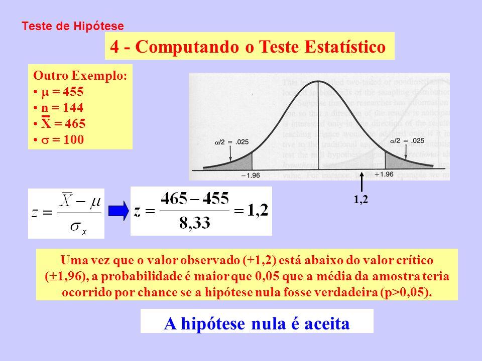 Teste de Hipótese 4 - Computando o Teste Estatístico 1,21,2 Uma vez que o valor observado (+1,2) está abaixo do valor crítico ( 1,96), a probabilidade
