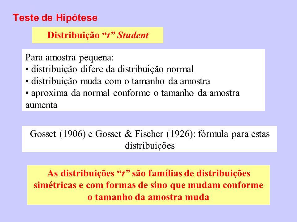 Teste de Hipótese Distribuição t Student Para amostra pequena: distribuição difere da distribuição normal distribuição muda com o tamanho da amostra a