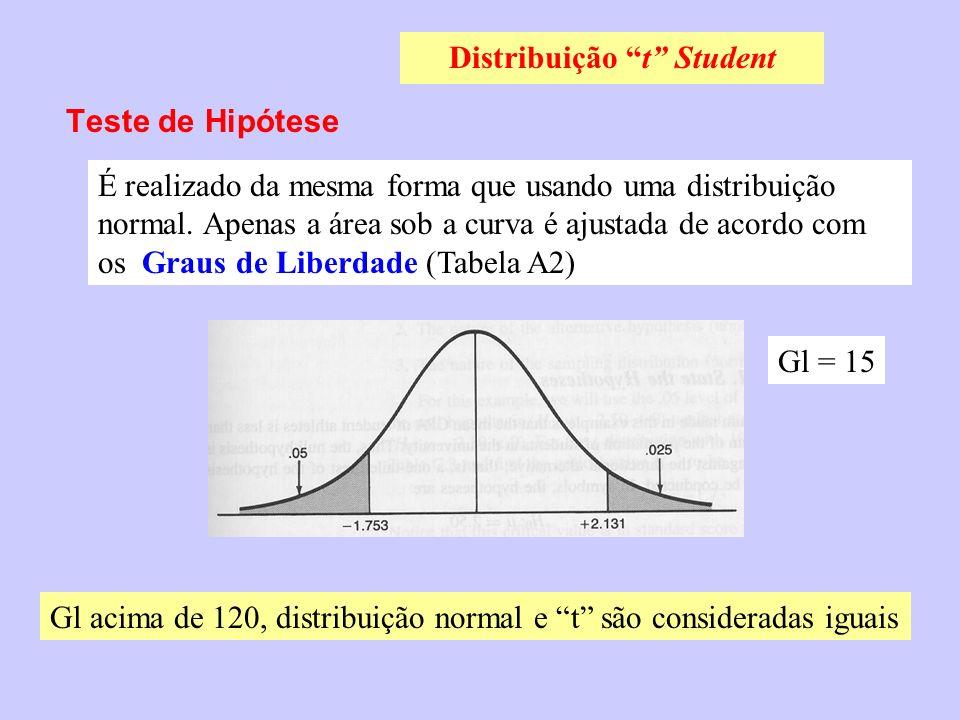 Teste de Hipótese Distribuição t Student É realizado da mesma forma que usando uma distribuição normal. Apenas a área sob a curva é ajustada de acordo