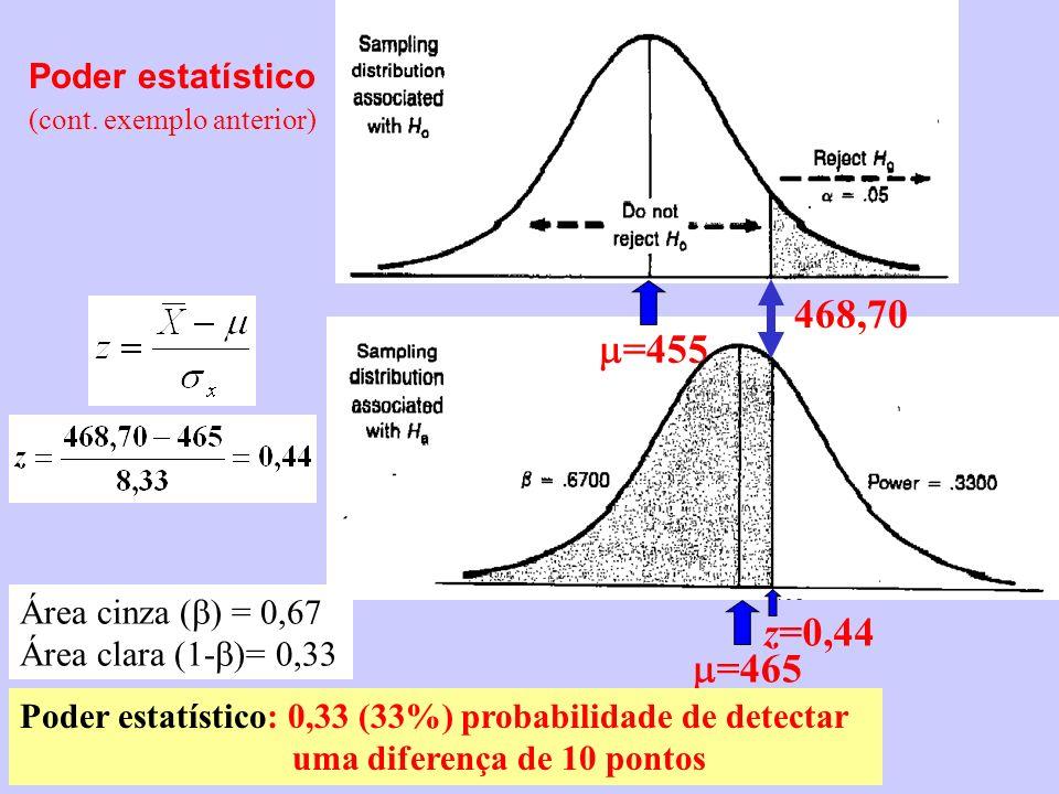 Poder estatístico (cont. exemplo anterior) =455 468,70 =465 z=0,44 Área cinza ( ) = 0,67 Área clara (1- )= 0,33 Poder estatístico: 0,33 (33%) probabil