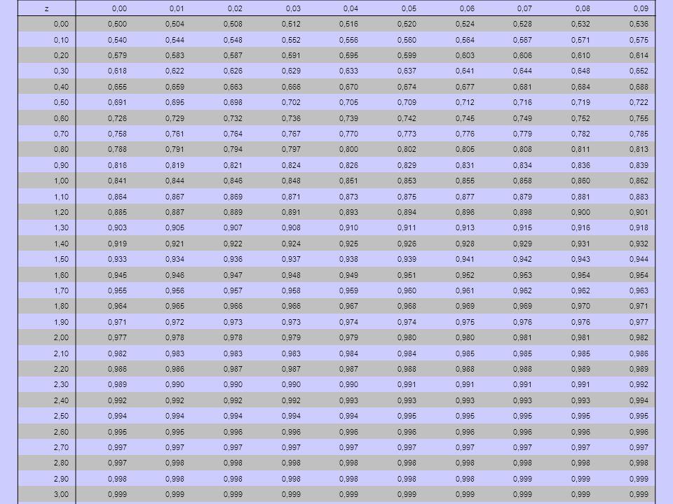 Distribuição Normal Padrão Para calcular a área: - adiciona as área se os valores zestão em lados opostos da média; - subtrai se os valores estão do mesmo lado da média.