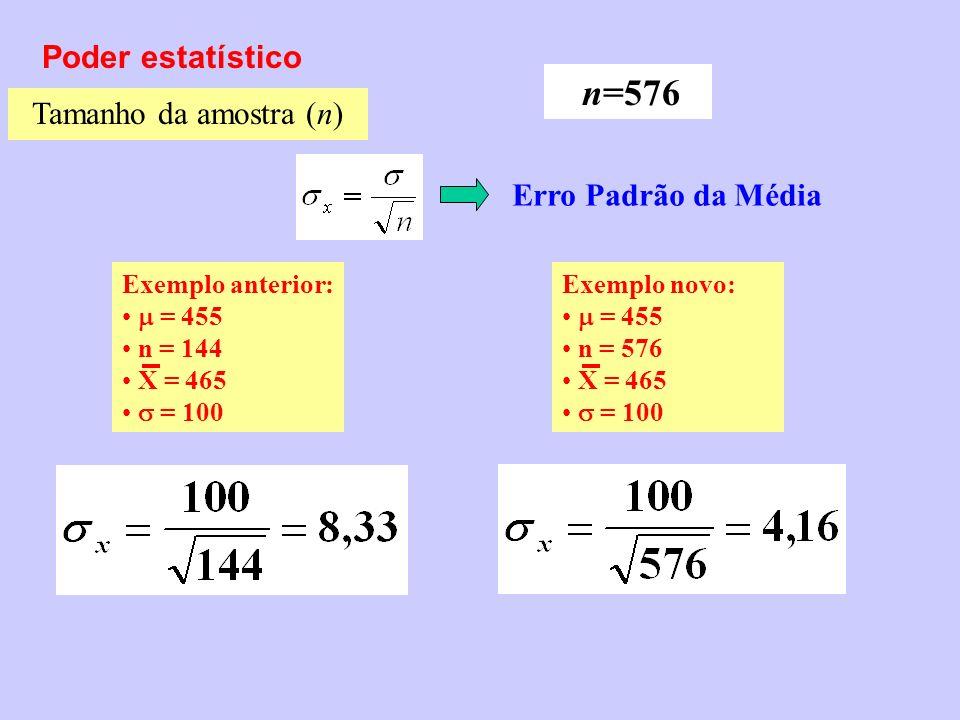 Poder estatístico Tamanho da amostra (n) Erro Padrão da Média n=576 Exemplo anterior: = 455 n = 144 X = 465 = 100 Exemplo novo: = 455 n = 576 X = 465