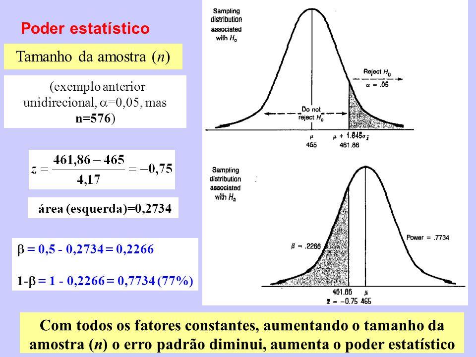 Poder estatístico Tamanho da amostra (n) (exemplo anterior unidirecional, =0,05, mas n=576) área (esquerda)=0,2734 = 0,5 - 0,2734 = 0,2266 1- = 1 - 0,