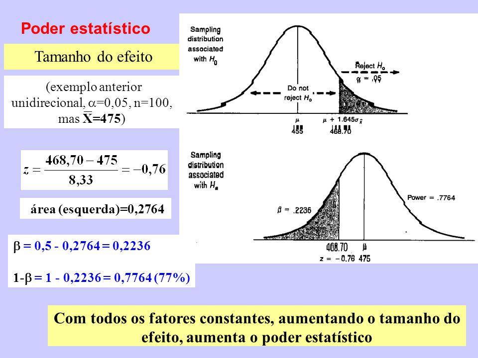 Poder estatístico Tamanho do efeito área (esquerda)=0,2764 = 0,5 - 0,2764 = 0,2236 1- = 1 - 0,2236 = 0,7764 (77%) Com todos os fatores constantes, aum