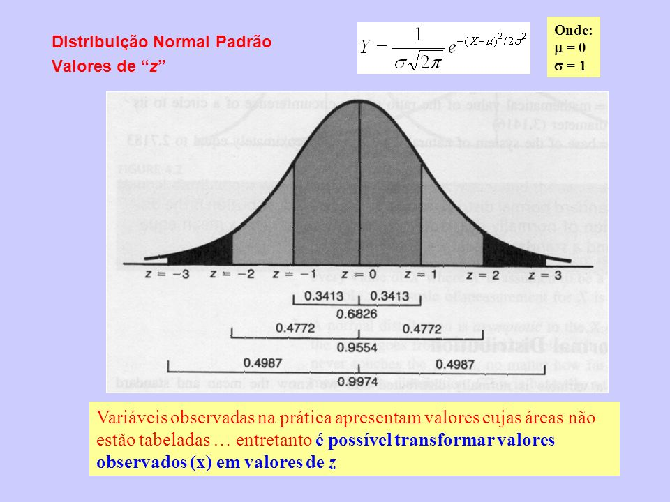 Distribuição Normal Padrão Valores de z onde: x = valores da variável observada = média = desvio padrão Distribuição Normal padronizada e, portanto, com área conhecida...