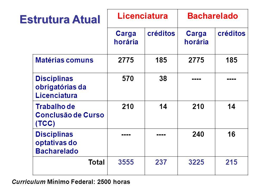 LicenciaturaBacharelado Carga horária créditosCarga horária créditos Matérias comuns27751852775185 Disciplinas obrigatórias da Licenciatura 570 38---- Trabalho de Conclusão de Curso (TCC) 210 14 21014 Disciplinas optativas do Bacharelado ---- 24016 Total35552373225215 Curriculum Mínimo Federal: 2500 horas