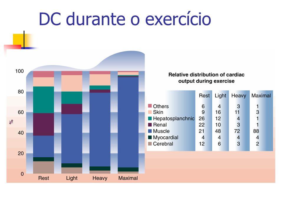 DC durante o exercício