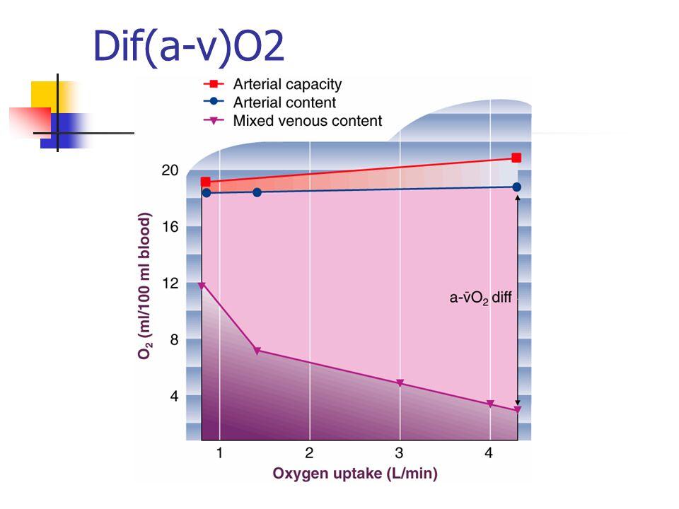 Dif(a-v)O2