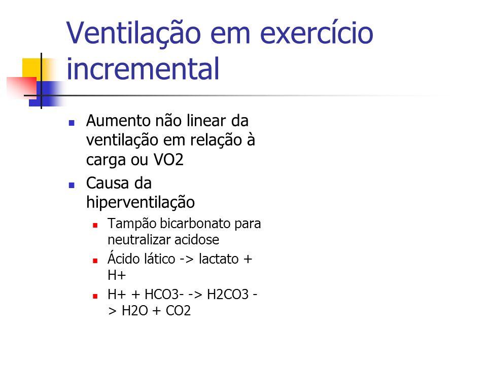 Ventilação em exercício incremental Aumento não linear da ventilação em relação à carga ou VO2 Causa da hiperventilação Tampão bicarbonato para neutra