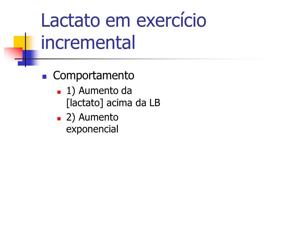 Lactato em exercício incremental Comportamento 1) Aumento da [lactato] acima da LB 2) Aumento exponencial