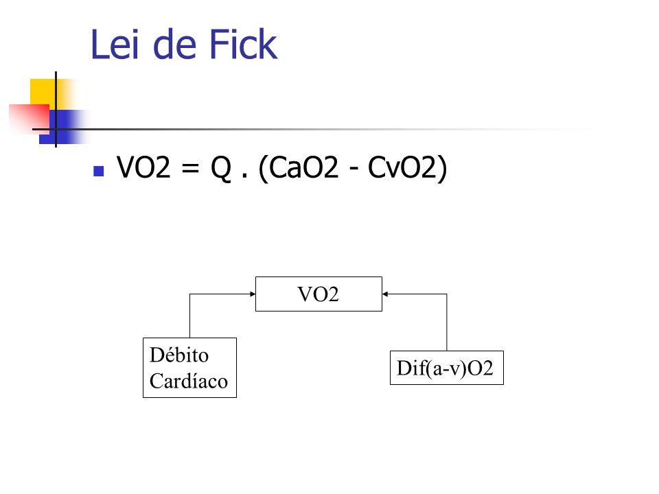 Lei de Fick VO2 = Q. (CaO2 - CvO2) VO2 Débito Cardíaco Dif(a-v)O2