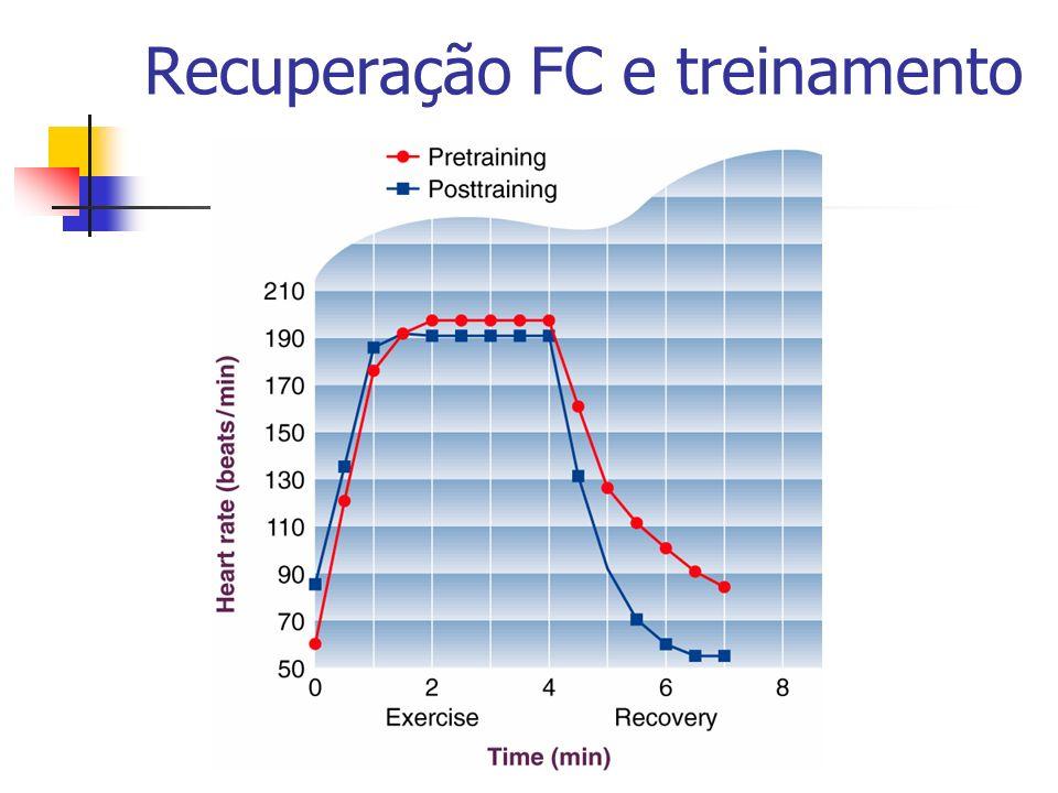 Recuperação FC e treinamento