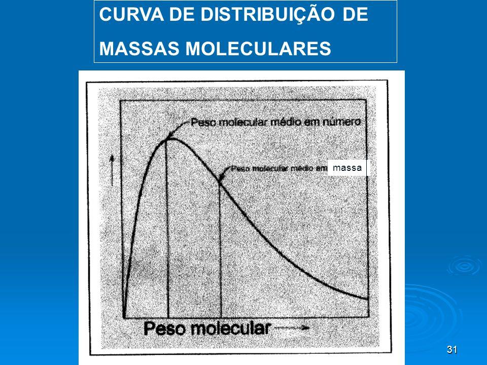 31 CURVA DE DISTRIBUIÇÃO DE MASSAS MOLECULARES massa