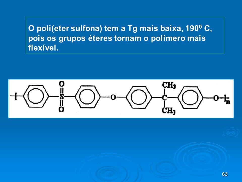 63 O poli(eter sulfona) tem a Tg mais baixa, 190 0 C, pois os grupos éteres tornam o polímero mais flexível.