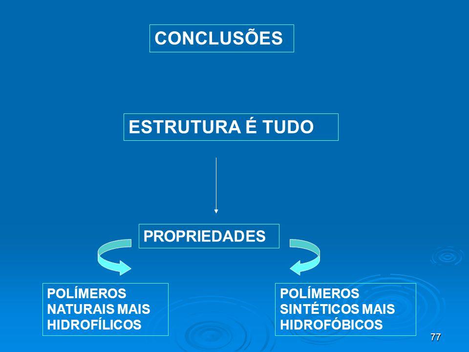77 CONCLUSÕES ESTRUTURA É TUDO PROPRIEDADES POLÍMEROS NATURAIS MAIS HIDROFÍLICOS POLÍMEROS SINTÉTICOS MAIS HIDROFÓBICOS