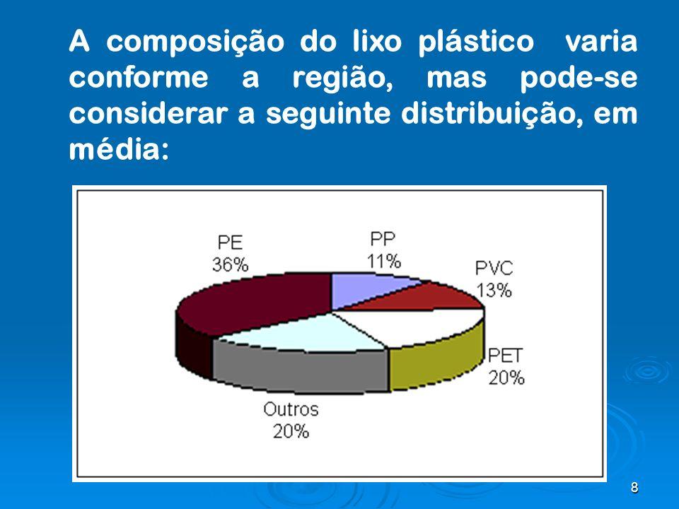 8 A composição do lixo plástico varia conforme a região, mas pode-se considerar a seguinte distribuição, em média: