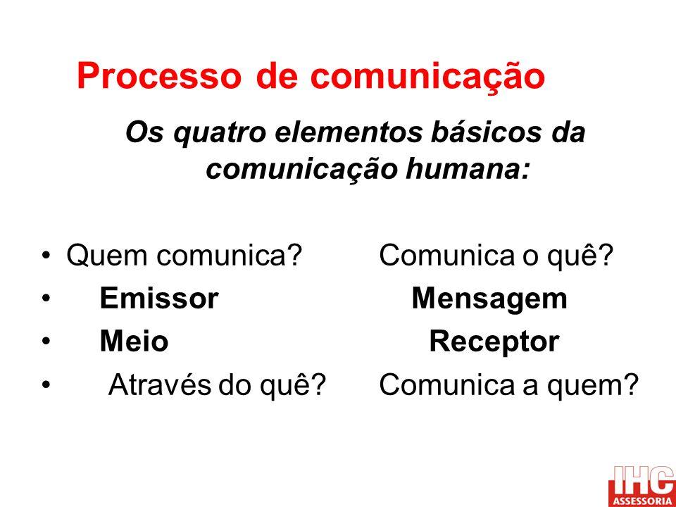 Processo de comunicação Os quatro elementos básicos da comunicação humana: Quem comunica?Comunica o quê? Emissor Mensagem Meio Receptor Através do quê