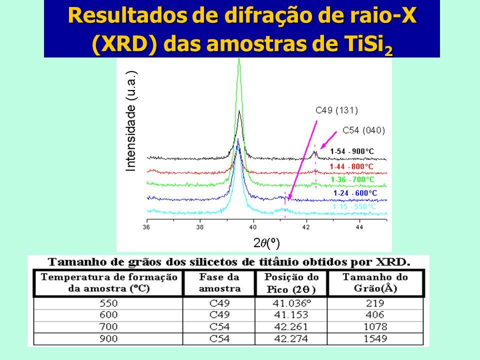 Resultados de difração de raio-X (XRD) das amostras de TiSi 2 C54 (311)