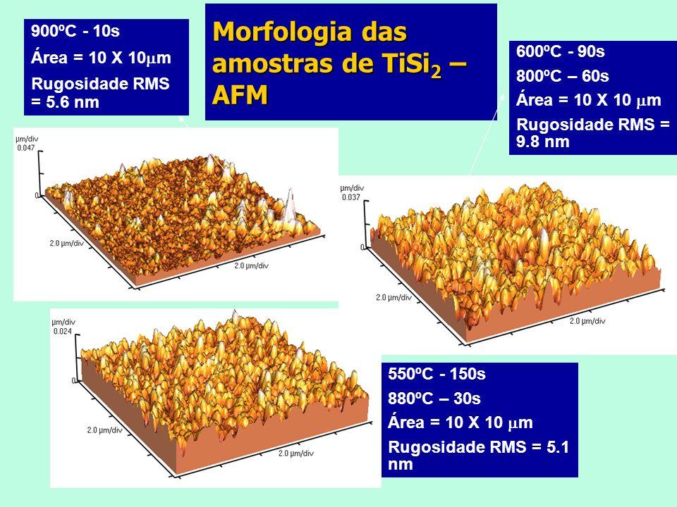 900ºC - 10s Área = 10 X 10 m Rugosidade RMS = 5.6 nm 550ºC - 150s 880ºC – 30s Área = 10 X 10 m Rugosidade RMS = 5.1 nm 600ºC - 90s 800ºC – 60s Área = 10 X 10 m Rugosidade RMS = 9.8 nm Morfologia das amostras de TiSi 2 – AFM