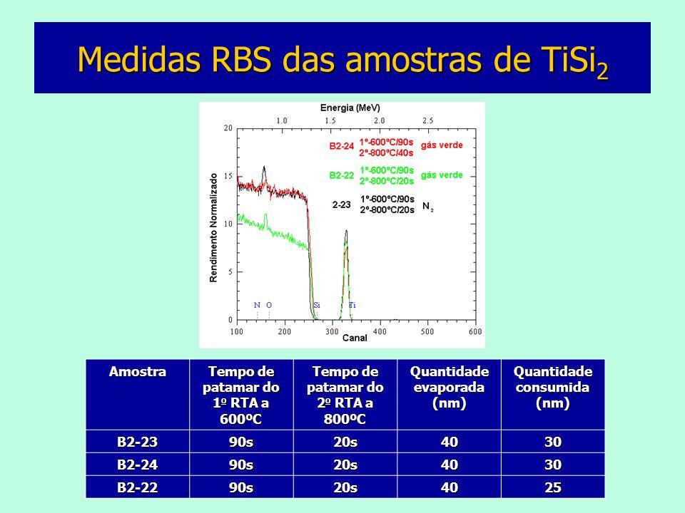 Medidas RBS das amostras de TiSi 2 Amostra Tempo de patamar do 1 o RTA a 600ºC Tempo de patamar do 2 o RTA a 800ºC Quantidade evaporada (nm) Quantidade consumida (nm) B2-2390s20s4030 B2-2490s20s4030 B2-2290s20s4025