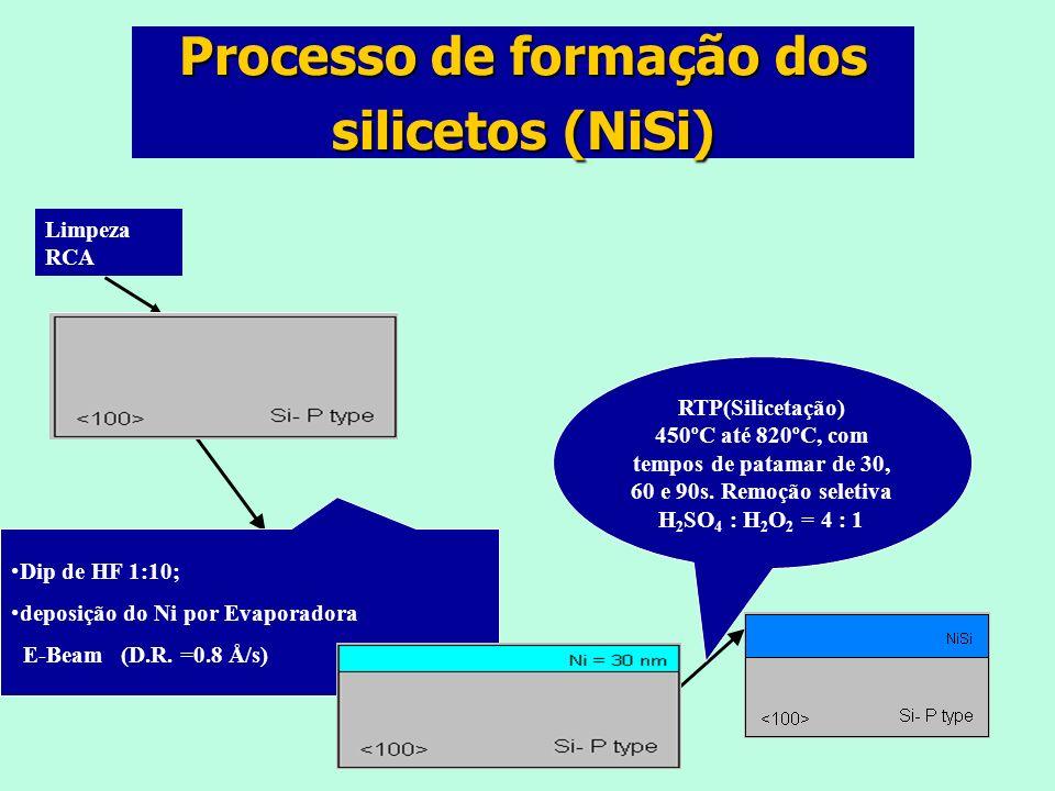 Dip de HF 1:10; deposição do Ni por Evaporadora E-Beam (D.R.