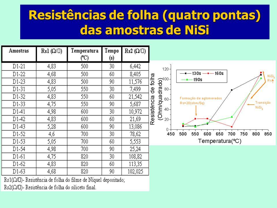 Resistências de folha (quatro pontas) das amostras de NiSi