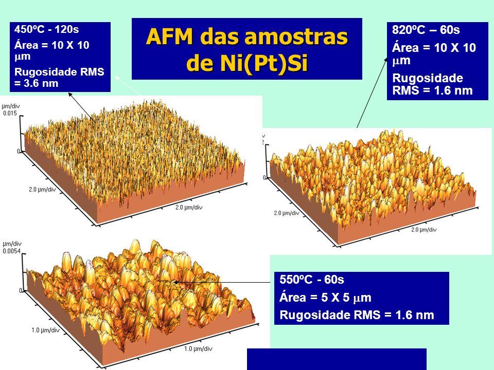AFM das amostras de Ni(Pt)Si 550ºC - 60s Área = 5 X 5 m Rugosidade RMS = 1.6 nm 450ºC - 120s Área = 10 X 10 m Rugosidade RMS = 3.6 nm 820ºC – 60s Área = 10 X 10 m Rugosidade RMS = 1.6 nm