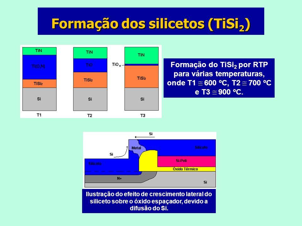 Formação do TiSi 2 por RTP para várias temperaturas, onde T1 600 ºC, T2 700 ºC e T3 900 ºC.
