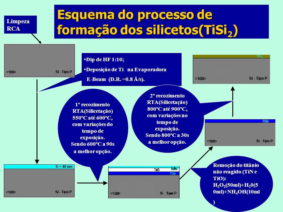 Resistências de folha (quatro pontas) medidas após cada etapa de formação do (TiSi 2 )