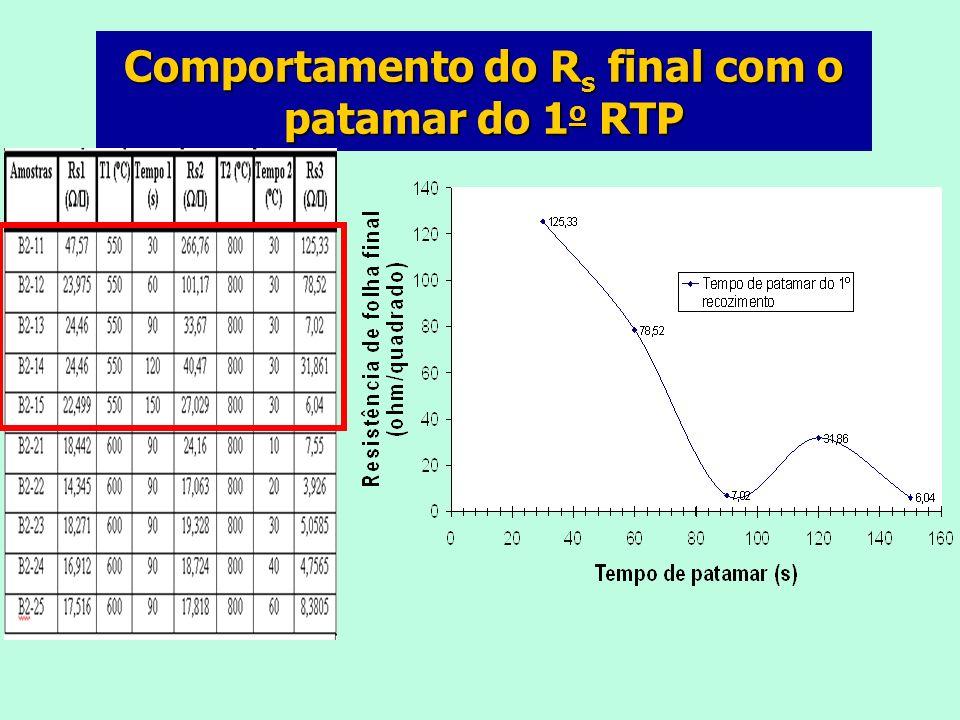 Comportamento do R s final com o patamar do 2 o RTP
