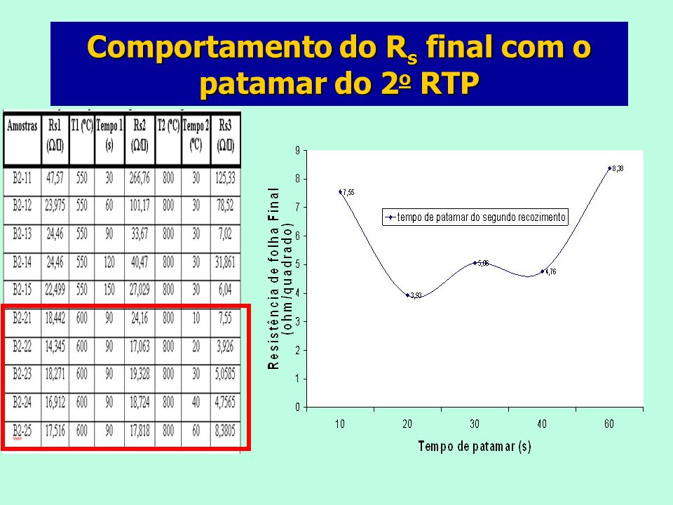 Comportamento do R s final com o patamar do 2 o RTP