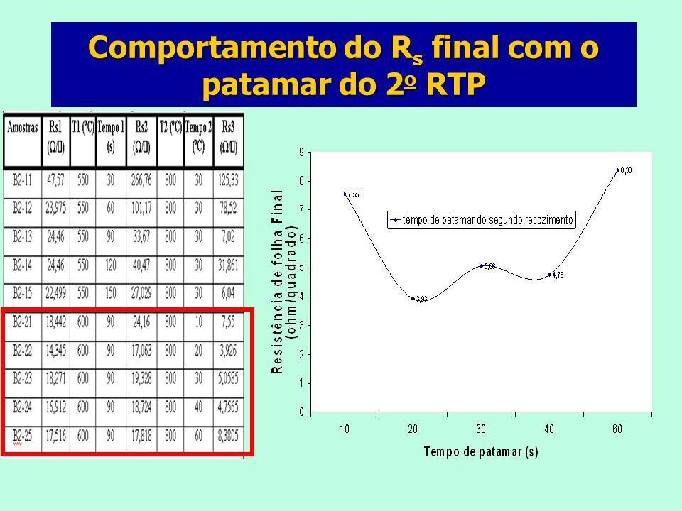 Medidas RBS das amostras de Ni(Pt)Si Amostras Temperatura de Formação do Siliceto (ºC) Quantidade de Níquel/Platina depositados (nm) Quantidade de Níquel/Platina consumidos (nm) C1-1345030/1528/15 C1-2150030/1531/15 C1-3355030/1530/15