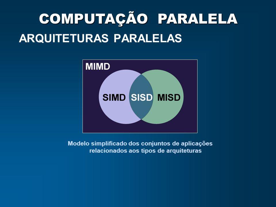 COMPUTAÇÃO PARALELA ARQUITETURAS PARALELAS Modelo simplificado dos conjuntos de aplicações relacionados aos tipos de arquiteturas