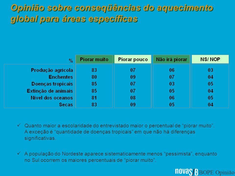 IBOPE Opinião Opinião sobre conseqüências do aquecimento global para áreas específicas Quanto maior a escolaridade do entrevistado maior o percentual de piorar muito.