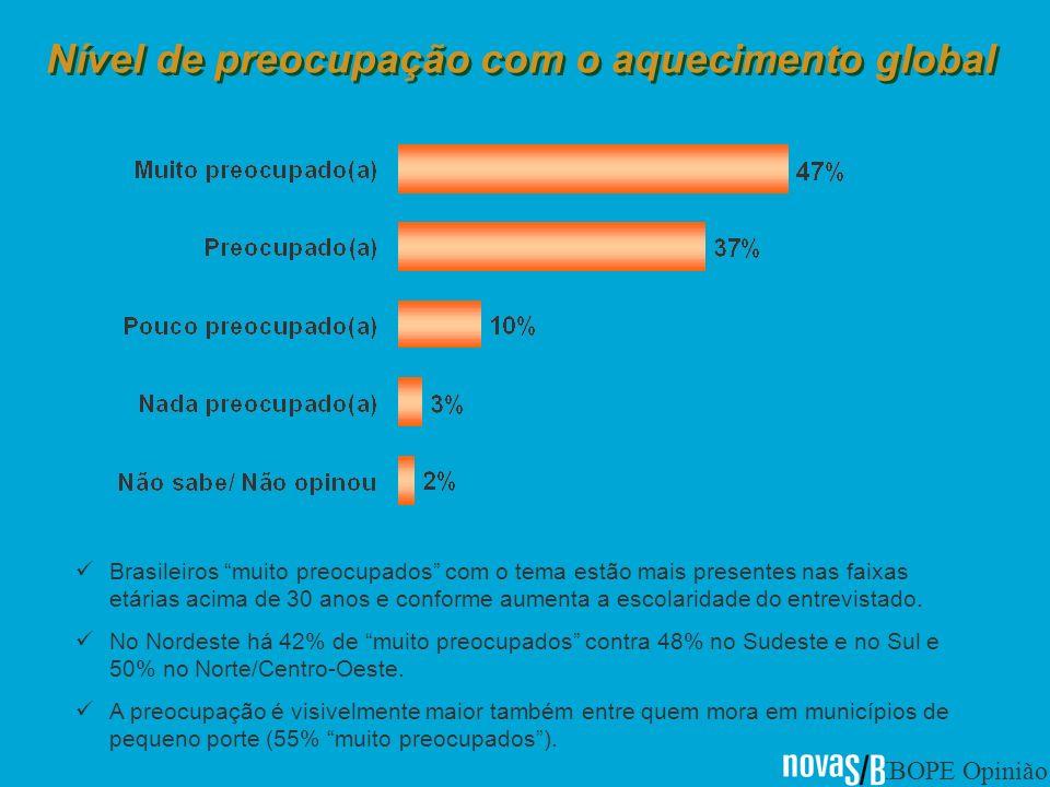 IBOPE Opinião Nível de preocupação com o aquecimento global Brasileiros muito preocupados com o tema estão mais presentes nas faixas etárias acima de 30 anos e conforme aumenta a escolaridade do entrevistado.