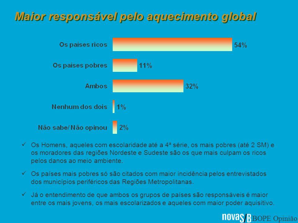 IBOPE Opinião Maior responsável pelo aquecimento global Os Homens, aqueles com escolaridade até a 4ª série, os mais pobres (até 2 SM) e os moradores das regiões Nordeste e Sudeste são os que mais culpam os ricos pelos danos ao meio ambiente.