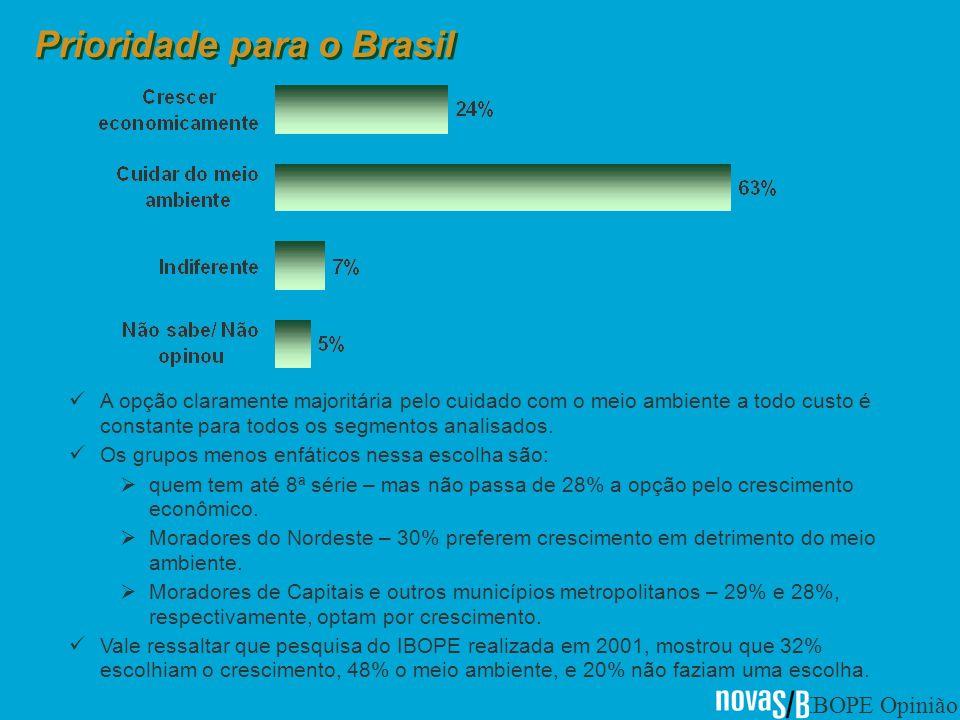 IBOPE Opinião Prioridade para o Brasil A opção claramente majoritária pelo cuidado com o meio ambiente a todo custo é constante para todos os segmentos analisados.