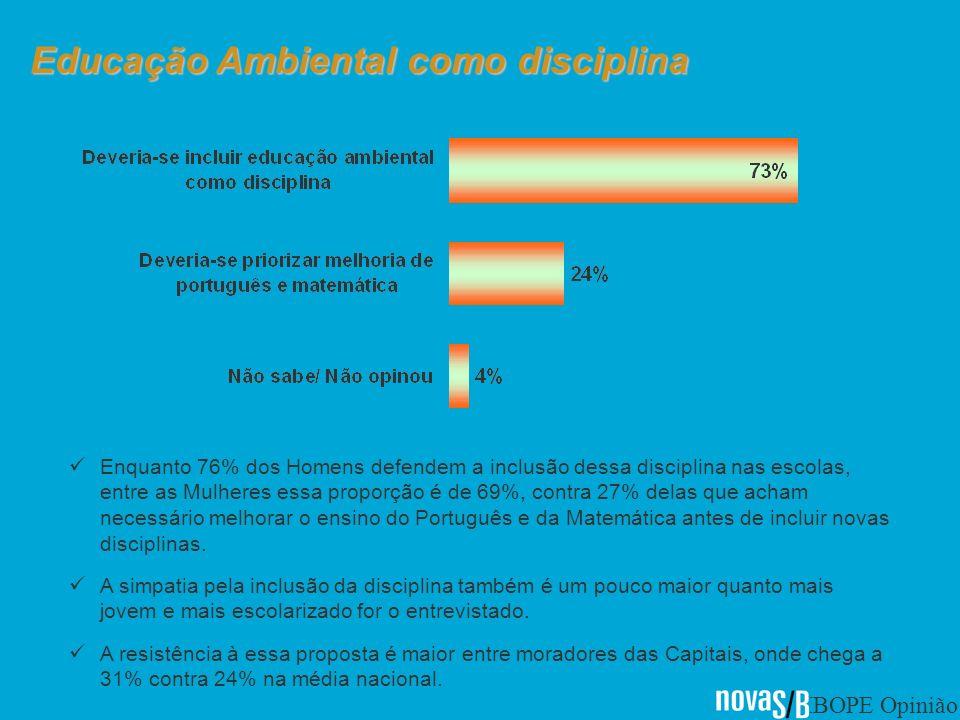 IBOPE Opinião Educação Ambiental como disciplina Enquanto 76% dos Homens defendem a inclusão dessa disciplina nas escolas, entre as Mulheres essa proporção é de 69%, contra 27% delas que acham necessário melhorar o ensino do Português e da Matemática antes de incluir novas disciplinas.