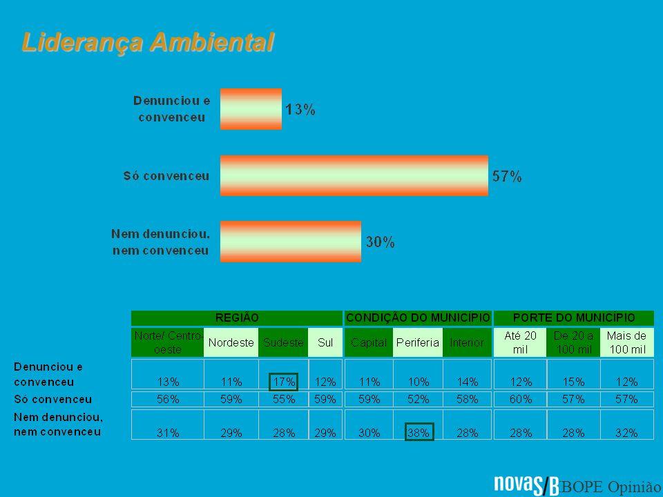 IBOPE Opinião Liderança Ambiental