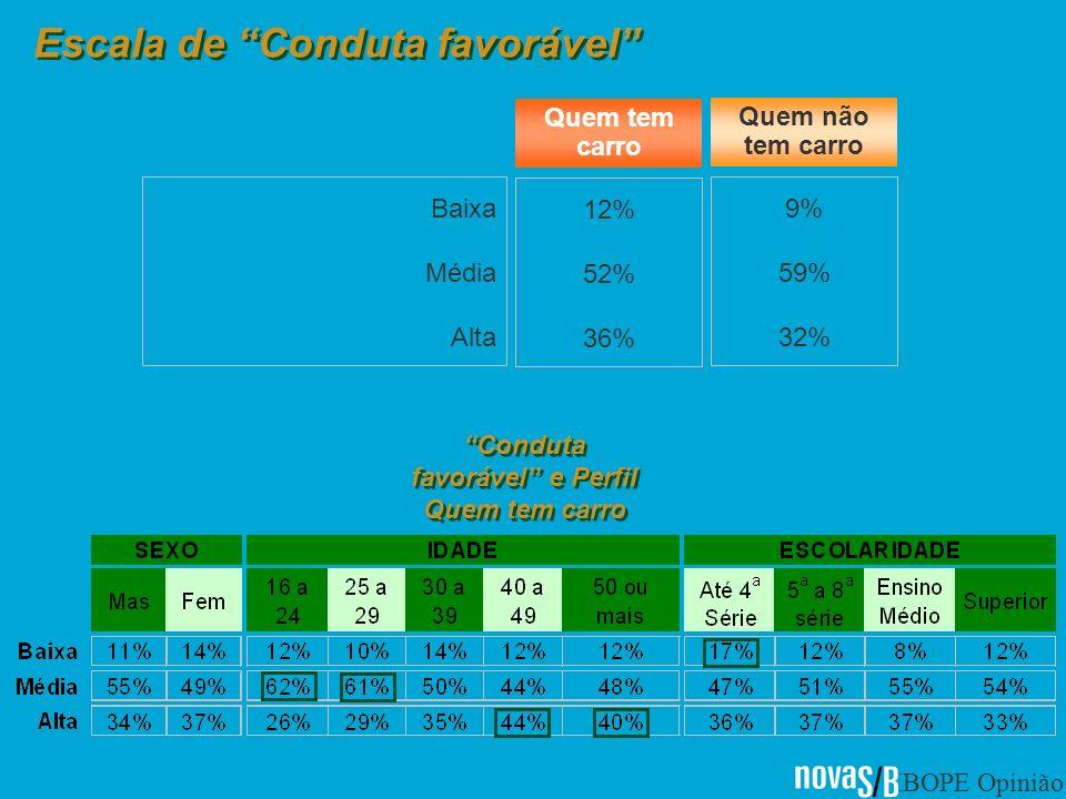 IBOPE Opinião Escala de Conduta favorável Baixa Média Alta 12% 52% 36% 9% 59% 32% Quem tem carro Quem não tem carro Conduta favorável e Perfil Quem tem carro