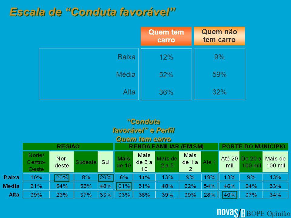 IBOPE Opinião Baixa Média Alta 12% 52% 36% 9% 59% 32% Quem tem carro Quem não tem carro Conduta favorável e Perfil Quem tem carro Escala de Conduta favorável