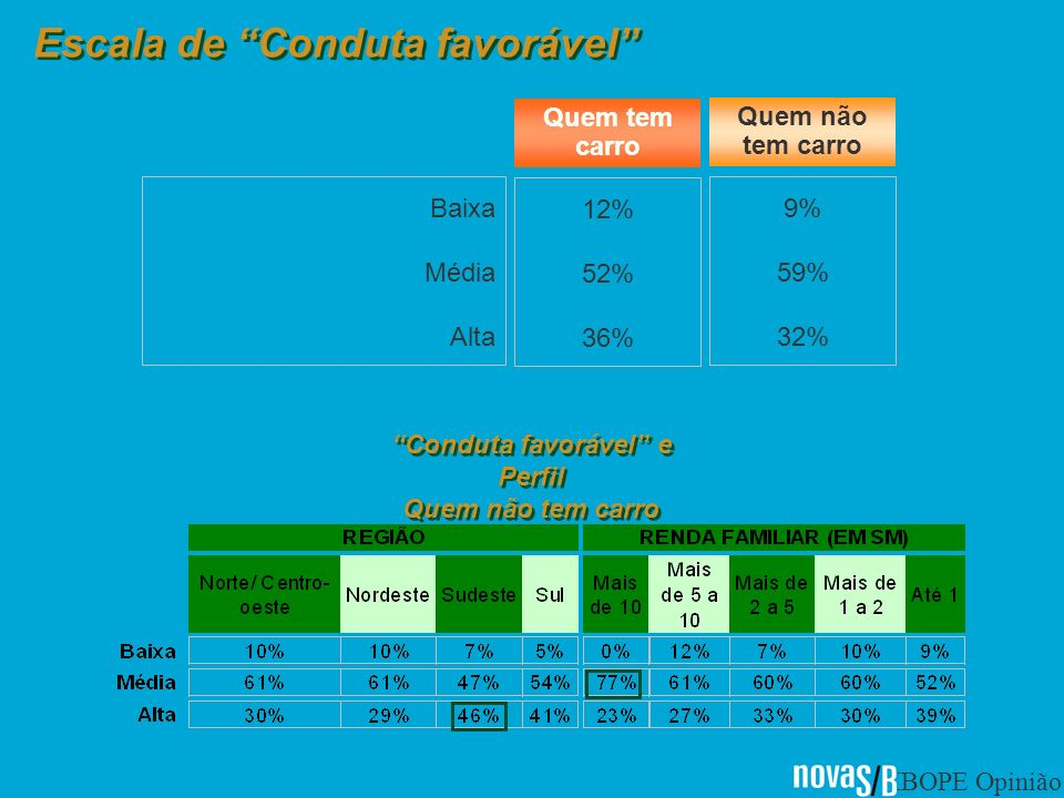 IBOPE Opinião Baixa Média Alta 12% 52% 36% 9% 59% 32% Quem tem carro Quem não tem carro Conduta favorável e Perfil Quem não tem carro Escala de Conduta favorável