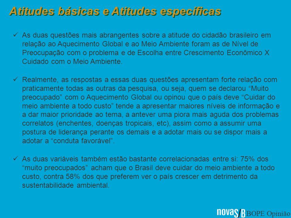 IBOPE Opinião Atitudes básicas e Atitudes específicas As duas questões mais abrangentes sobre a atitude do cidadão brasileiro em relação ao Aquecimento Global e ao Meio Ambiente foram as de Nível de Preocupação com o problema e de Escolha entre Crescimento Econômico X Cuidado com o Meio Ambiente.